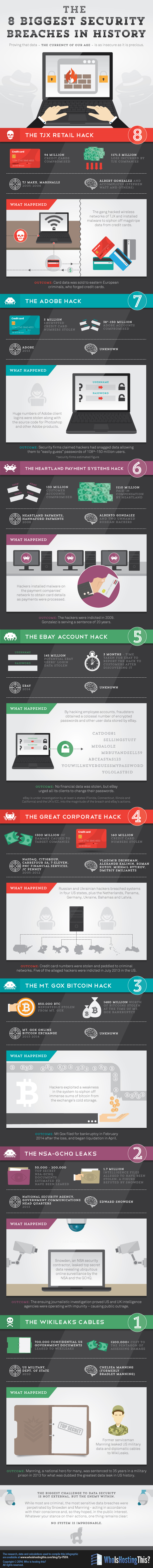biggest-security-breaches-in-history