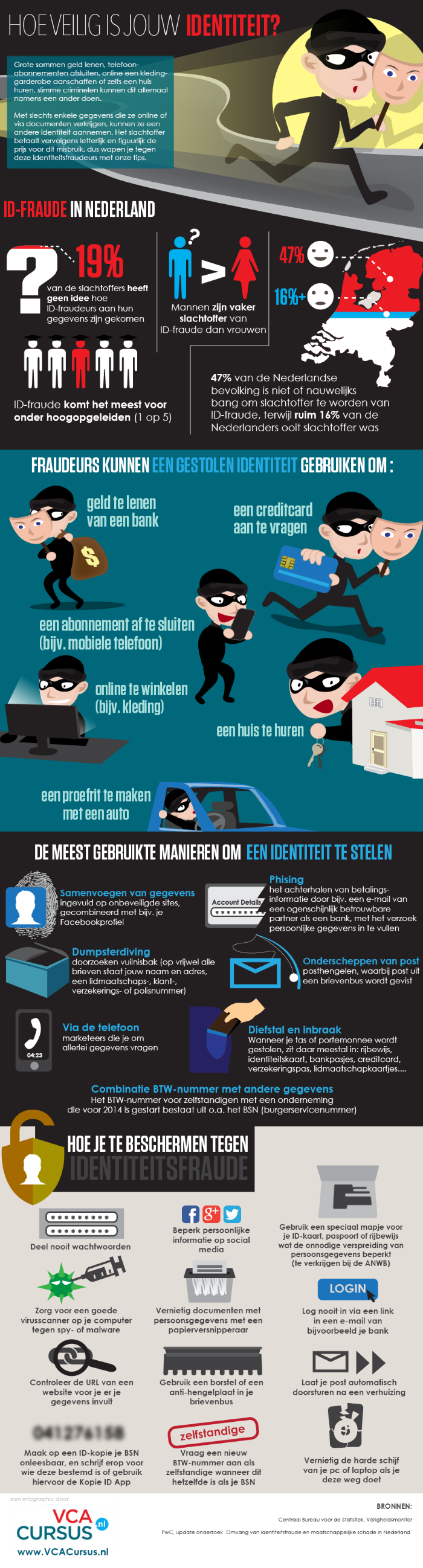 ID-fraude in Nederland